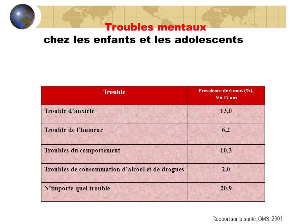 Trouble Prévalence de 6 mois (%), 9 à 17 ans Trouble danxiété13,0 Trouble de lhumeur6,2 Troubles du comportement10,3 Troubles de consommation dalcool