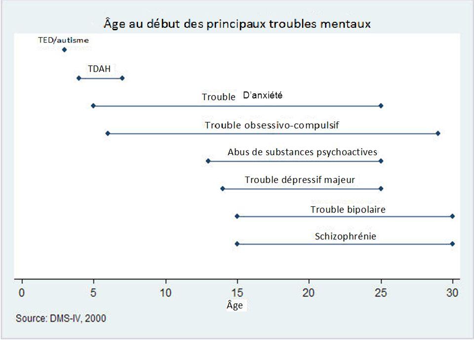 Pour obtenir de laide Liens utiles Chaire Financière Sun Life sur la santé mentale des adolescents : http://www.teenmentalhealth.org/ (en anglais) http://www.teenmentalhealth.org/ Réseau canadien de la santé : http://www.canadian-health- network.ca/1mental_health.html (anglais)http://www.canadian-health- network.ca/1mental_health.html http://www.phac-aspc.gc.ca/chn-rcs/index-fra.phphttp://www.phac-aspc.gc.ca/chn-rcs/index-fra.php (français) Association canadienne pour la santé mentale, bureau national : http://www.acsm.ca/http://www.acsm.ca/ Association canadienne pour la santé mentale, division de lOntario : http://www.ontario.cmha.ca/ (en anglais) http://www.ontario.cmha.ca/ Centre de toxicomanie et de santé mentale : http://www.camh.net (anglais)http://www.camh.net http://www.camh.net/fr/index.htmlhttp://www.camh.net/fr/index.html (français) Santé Canada, site Web sur la santé mentale : http://www.hc-sc.gc.ca/hppb/mentalhealth/index.htmlhttp://www.hc-sc.gc.ca/hppb/mentalhealth/index.html (anglais) http://www.phac-aspc.gc.ca/index-fra.phphttp://www.phac-aspc.gc.ca/index-fra.php (français) National Alliance for the Mentally Ill : http://www.nami.org/ (en anglais)http://www.nami.org/ Centre national dinformation sur la santé mentale de SAMHSA : http://nmhicstore.samhsa.gov/publications/Publications_browse.asp?ID=176&Topic=M ental+Illnesses%2FDisordershttp://nmhicstore.samhsa.gov/publications/Publications_browse.asp?ID=176&Topic=M ental+Illnesses%2FDisorders (en anglais) MindMatters: une ressource pour la promotion de la santé mentale dans les écoles secondaires : http://www.mindmatters.edu.au/default.asp (en anglais)http://www.mindmatters.edu.au/default.asp Renseignements sur la santé mentale de Continuing Medical Education (CME) : http://www.cmellc.com/topics/ http://www.cmellc.com/topics/