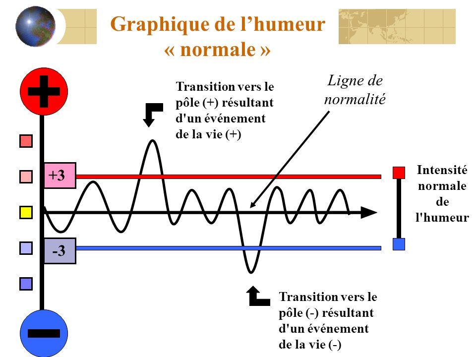 Transition vers le pôle (-) résultant d'un événement de la vie (-) Transition vers le pôle (+) résultant d'un événement de la vie (+) Intensité normal
