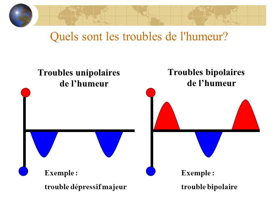 Quels sont les troubles de l'humeur? Troubles unipolaires de lhumeur Troubles bipolaires de lhumeur Exemple : trouble dépressif majeur Exemple : troub