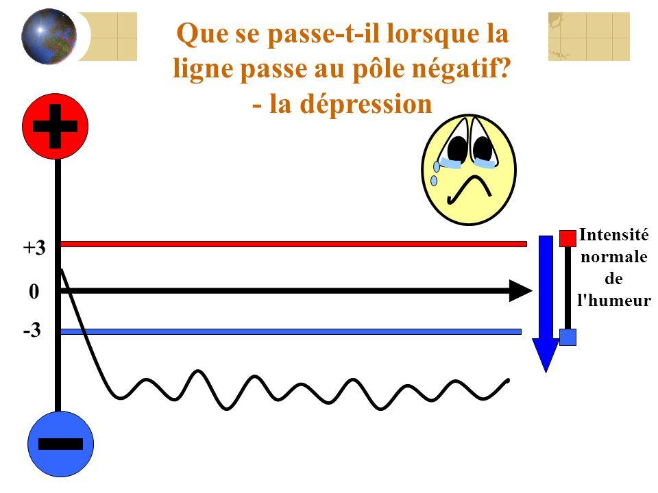 Que se passe-t-il lorsque la ligne passe au pôle négatif? - la dépression 0 +3 -3 Intensité normale de l'humeur