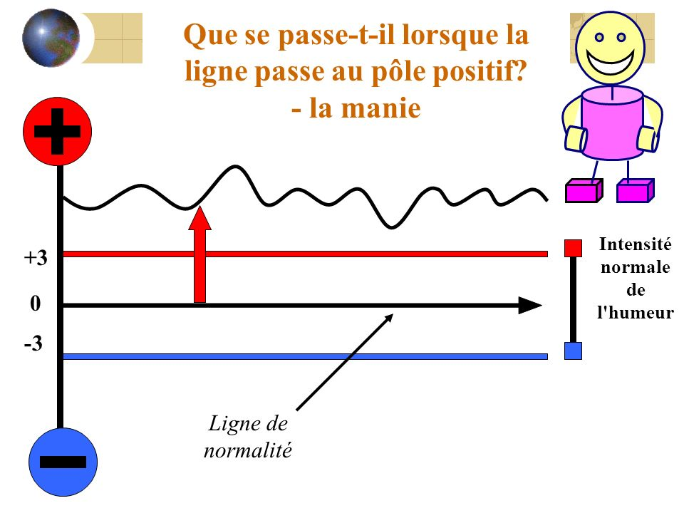 Ligne de normalité Que se passe-t-il lorsque la ligne passe au pôle positif? - la manie 0 +3 -3