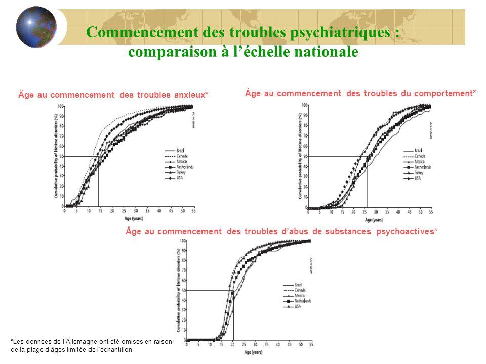 Commencement des troubles psychiatriques : comparaison à léchelle nationale Âge au commencement des troubles anxieux* Âge au commencement des troubles