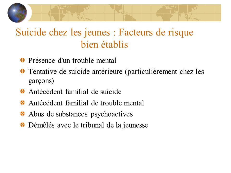 Suicide chez les jeunes : Facteurs de risque bien établis Présence d'un trouble mental Tentative de suicide antérieure (particulièrement chez les garç
