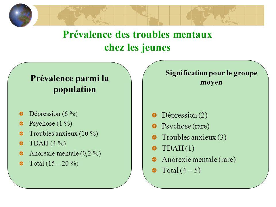 Prévalence des troubles mentaux chez les jeunes Prévalence parmi la population Dépression (6 %) Psychose (1 %) Troubles anxieux (10 %) TDAH (4 %) Anor