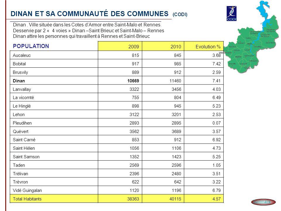 DINAN ET SA COMMUNAUTÉ DES COMMUNES (CODI) Dinan. Ville située dans les Cotes dArmor entre Saint-Malo et Rennes. Desservie par 2 « 4 voies » Dinan –Sa
