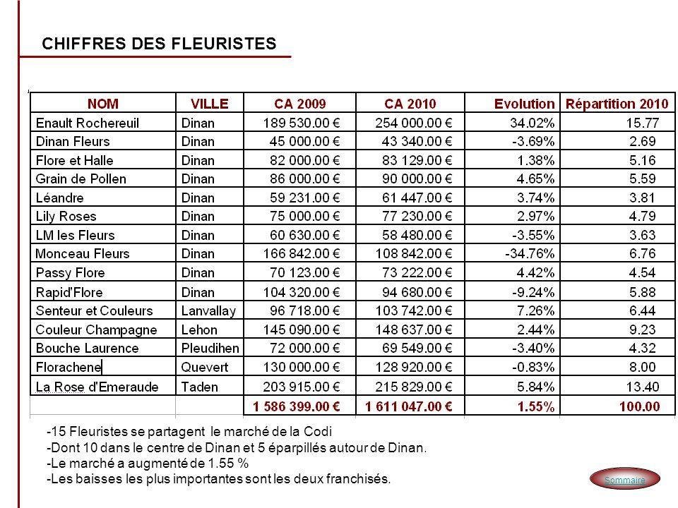 CHIFFRES DES FLEURISTES -15 Fleuristes se partagent le marché de la Codi -Dont 10 dans le centre de Dinan et 5 éparpillés autour de Dinan. -Le marché