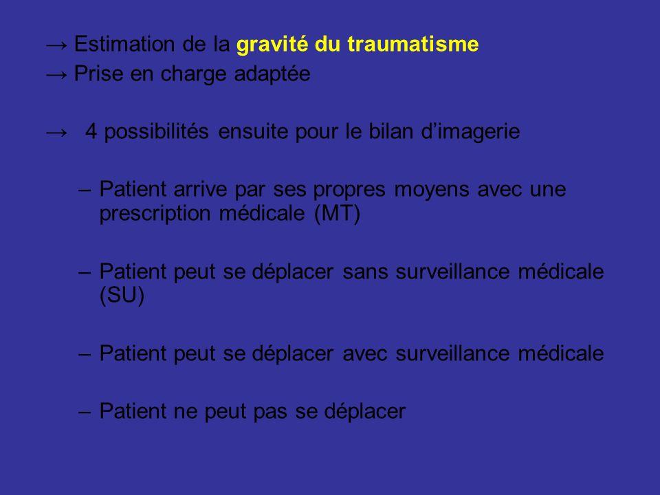Estimation de la gravité du traumatisme Prise en charge adaptée 4 possibilités ensuite pour le bilan dimagerie –Patient arrive par ses propres moyens