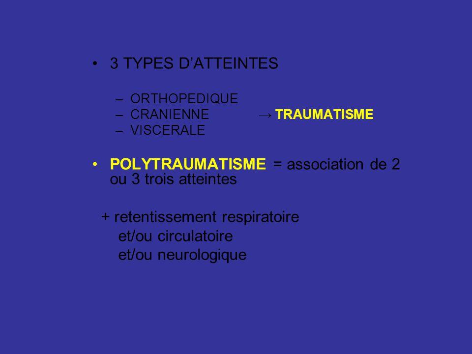 3 TYPES DATTEINTES –ORTHOPEDIQUE –CRANIENNE TRAUMATISME –VISCERALE POLYTRAUMATISME = association de 2 ou 3 trois atteintes + retentissement respiratoi