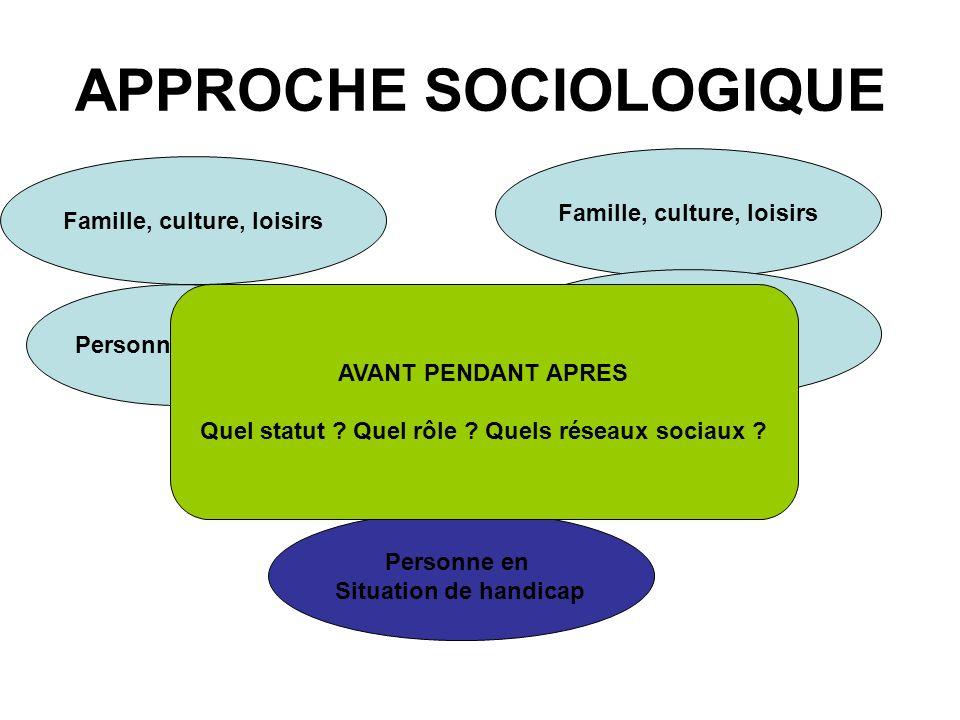 APPROCHE SYSTEMIQUE APPROCHE PSYCHO COGNITIVE Modèle systémique de la communication Système familial Système social AVANTPENDANTAPRES COPING RESILIENCE