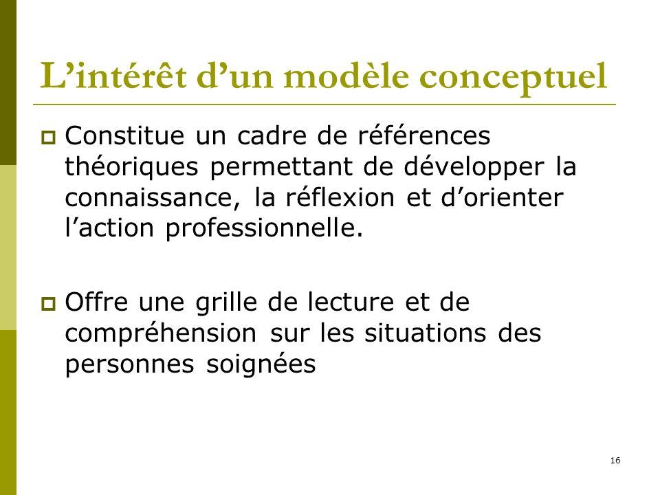 Lintérêt dun modèle conceptuel Constitue un cadre de références théoriques permettant de développer la connaissance, la réflexion et dorienter laction