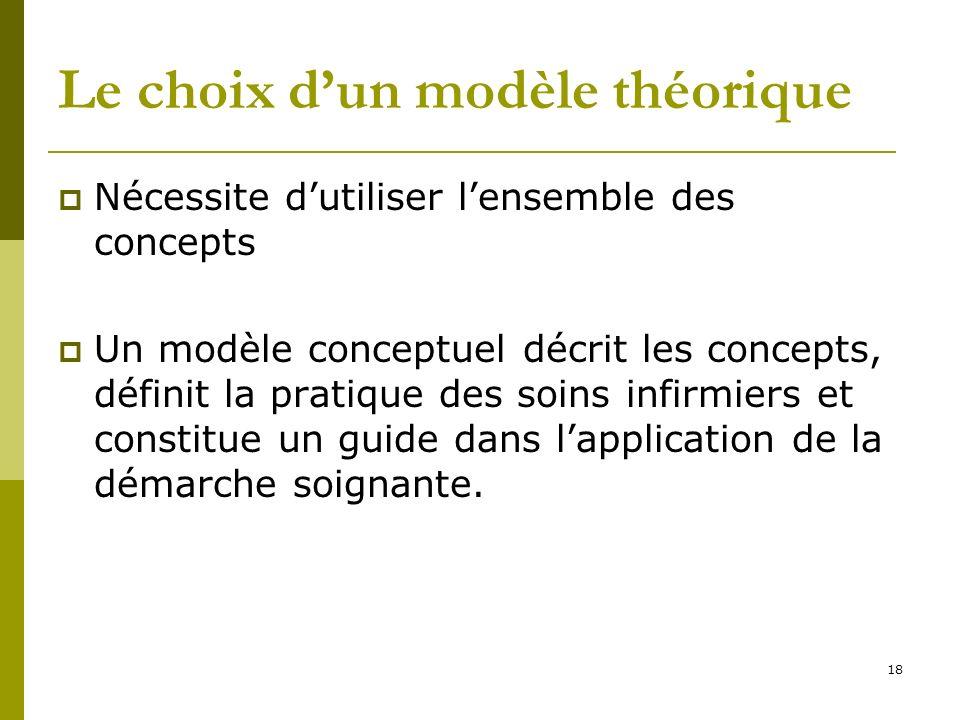 Le choix dun modèle théorique Nécessite dutiliser lensemble des concepts Un modèle conceptuel décrit les concepts, définit la pratique des soins infir