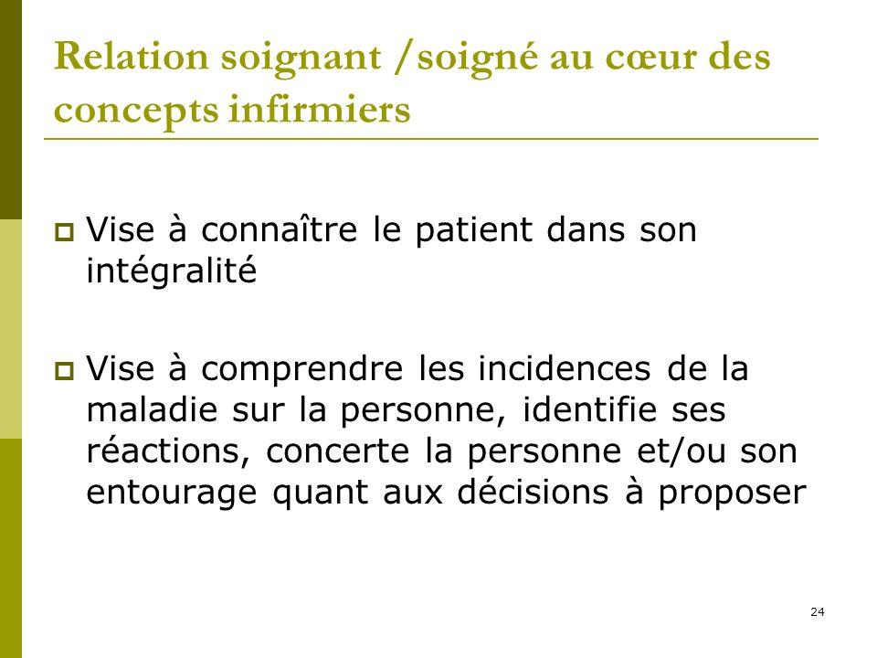 Relation soignant /soigné au cœur des concepts infirmiers Vise à connaître le patient dans son intégralité Vise à comprendre les incidences de la mala