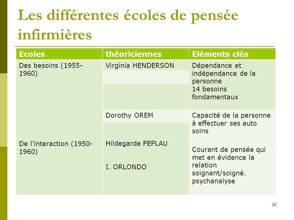 Les différentes écoles de pensée infirmières EcolesthéoriciennesEléments clés Des besoins (1955- 1960) De linteraction (1950- 1960) Virginia HENDERSON
