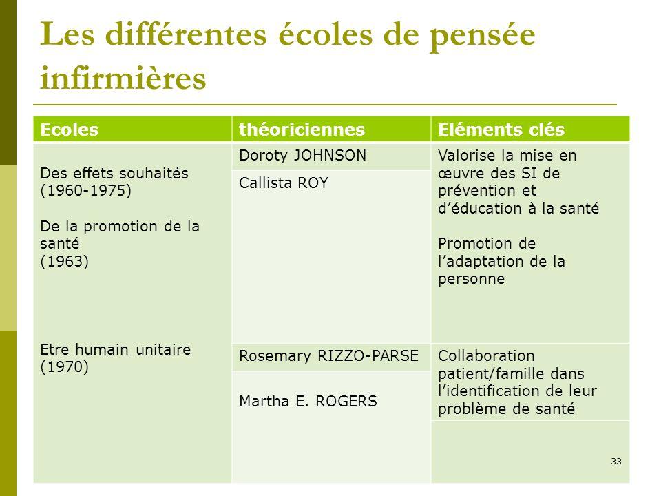 Les différentes écoles de pensée infirmières EcolesthéoriciennesEléments clés Des effets souhaités (1960-1975) De la promotion de la santé (1963) Etre