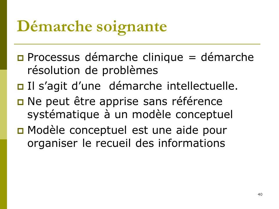 Démarche soignante Processus démarche clinique = démarche résolution de problèmes Il sagit dune démarche intellectuelle. Ne peut être apprise sans réf