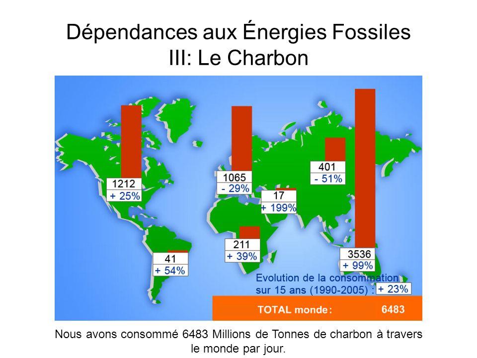 Dépendances aux Énergies Fossiles III: Le Charbon Nous avons consommé 6483 Millions de Tonnes de charbon à travers le monde par jour.
