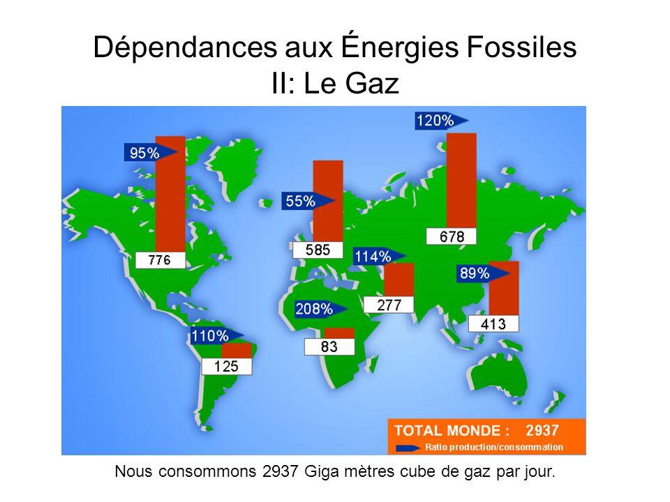 Dépendances aux Énergies Fossiles II: Le Gaz Nous consommons 2937 Giga mètres cube de gaz par jour.