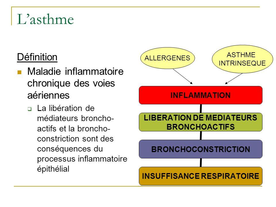 Lasthme Définition Maladie inflammatoire chronique des voies aériennes La libération de médiateurs broncho- actifs et la broncho- constriction sont de
