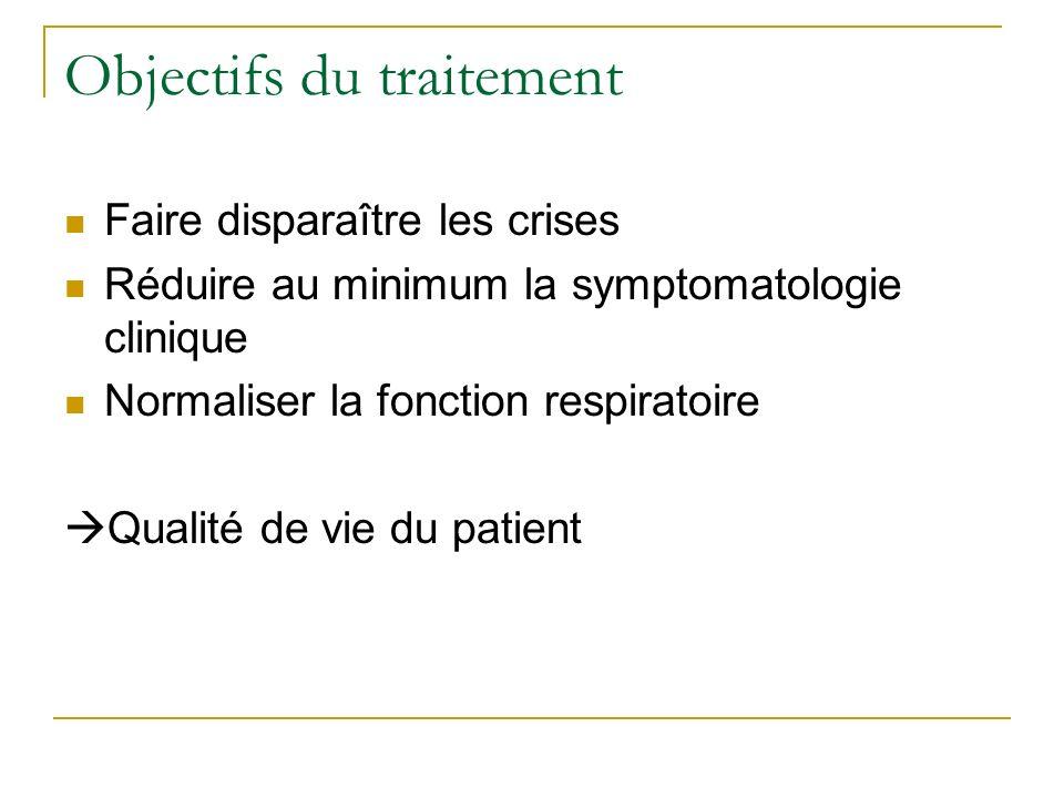Objectifs du traitement Faire disparaître les crises Réduire au minimum la symptomatologie clinique Normaliser la fonction respiratoire Qualité de vie