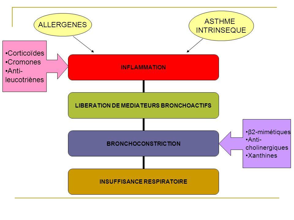 INFLAMMATION LIBERATION DE MEDIATEURS BRONCHOACTIFS BRONCHOCONSTRICTION INSUFFISANCE RESPIRATOIRE ALLERGENES ASTHME INTRINSEQUE Corticoïdes Cromones A