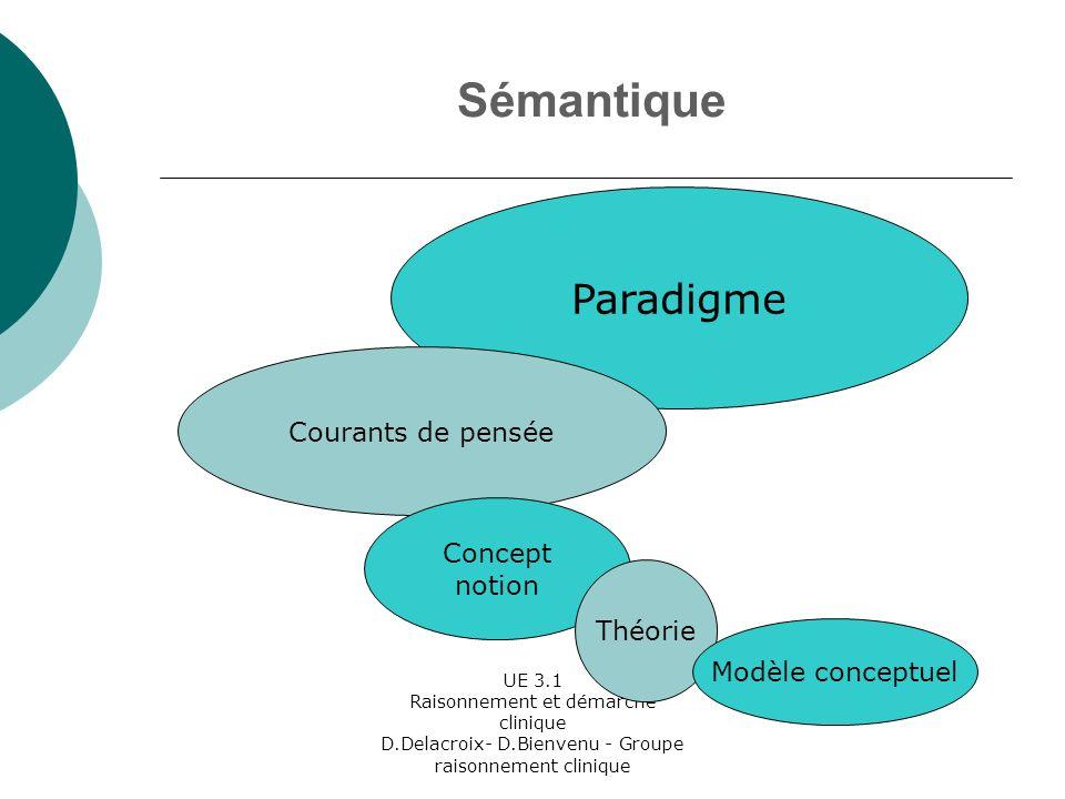 UE 3.1 Raisonnement et démarche clinique D.Delacroix- D.Bienvenu - Groupe raisonnement clinique Sémantique Paradigme Courants de pensée Concept notion Théorie Modèle conceptuel