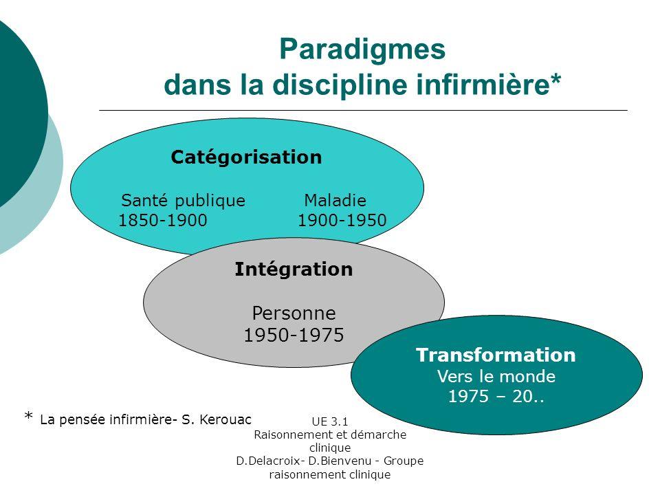 UE 3.1 Raisonnement et démarche clinique D.Delacroix- D.Bienvenu - Groupe raisonnement clinique Les Courants de Pensée Ils représentent une école, un mouvement, une idéologie.