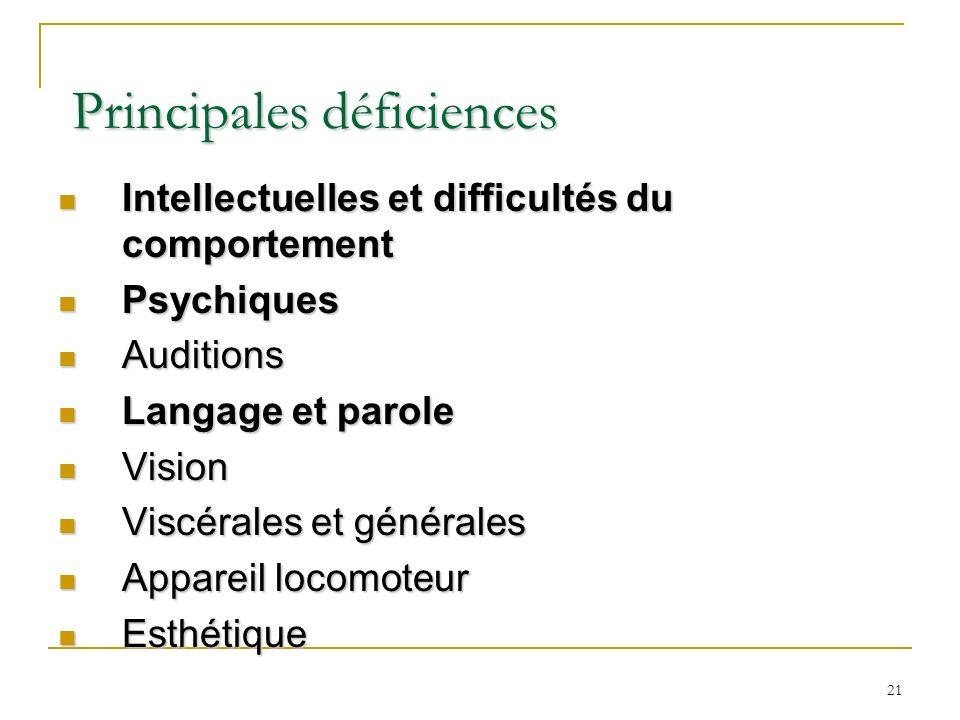 21 Principales déficiences Principales déficiences Intellectuelles et difficultés du comportement Intellectuelles et difficultés du comportement Psych