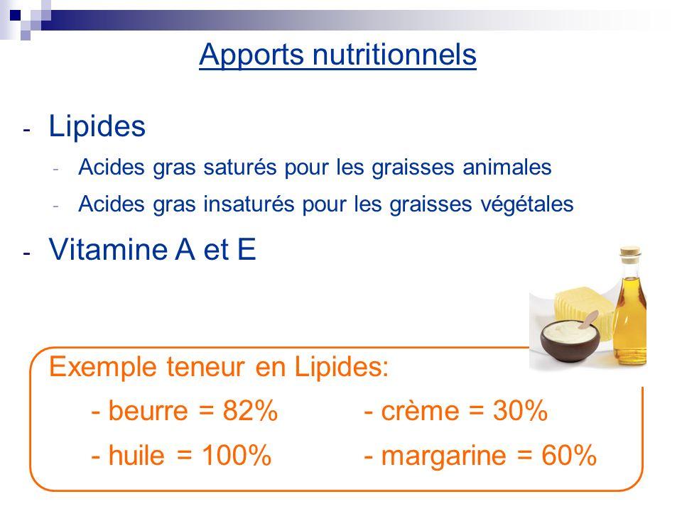 Apports nutritionnels - Lipides - Acides gras saturés pour les graisses animales - Acides gras insaturés pour les graisses végétales - Vitamine A et E