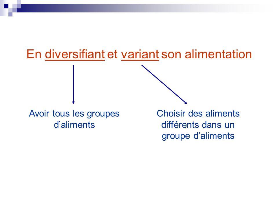 En diversifiant et variant son alimentation Avoir tous les groupes daliments Choisir des aliments différents dans un groupe daliments