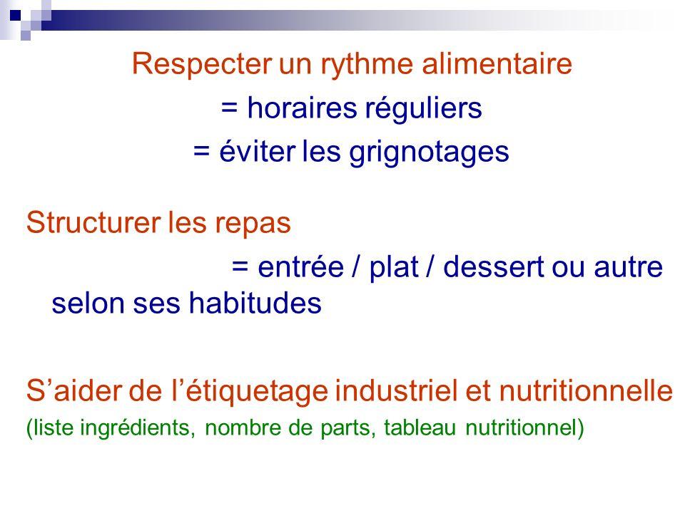 Respecter un rythme alimentaire = horaires réguliers = éviter les grignotages Structurer les repas = entrée / plat / dessert ou autre selon ses habitu