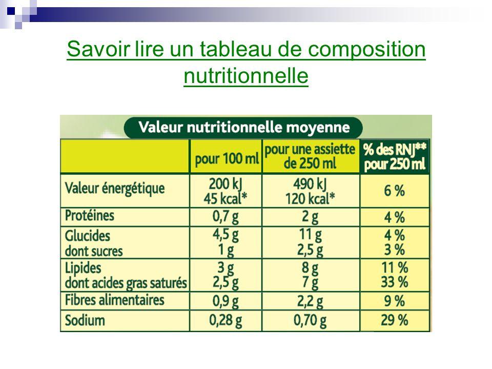 Savoir lire un tableau de composition nutritionnelle