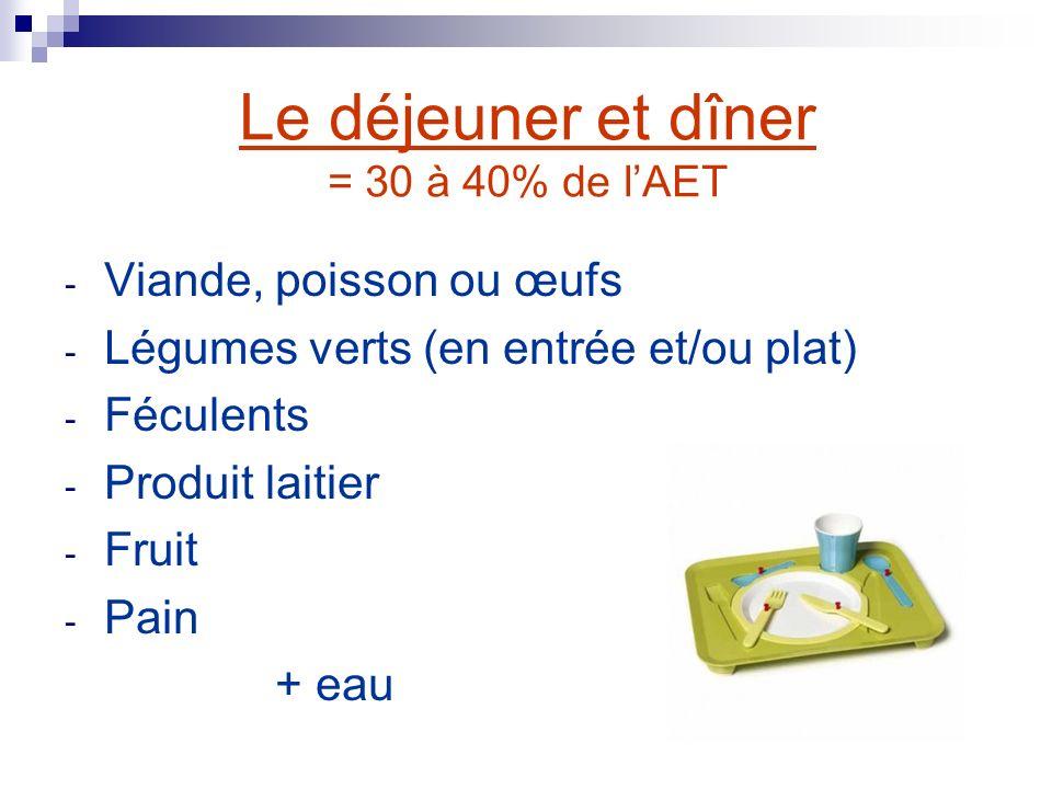 Le déjeuner et dîner = 30 à 40% de lAET - Viande, poisson ou œufs - Légumes verts (en entrée et/ou plat) - Féculents - Produit laitier - Fruit - Pain