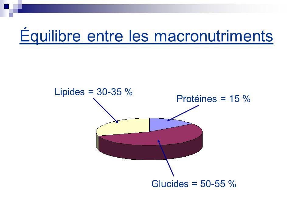 Équilibre entre les macronutriments Glucides = 50-55 % Lipides = 30-35 % Protéines = 15 %