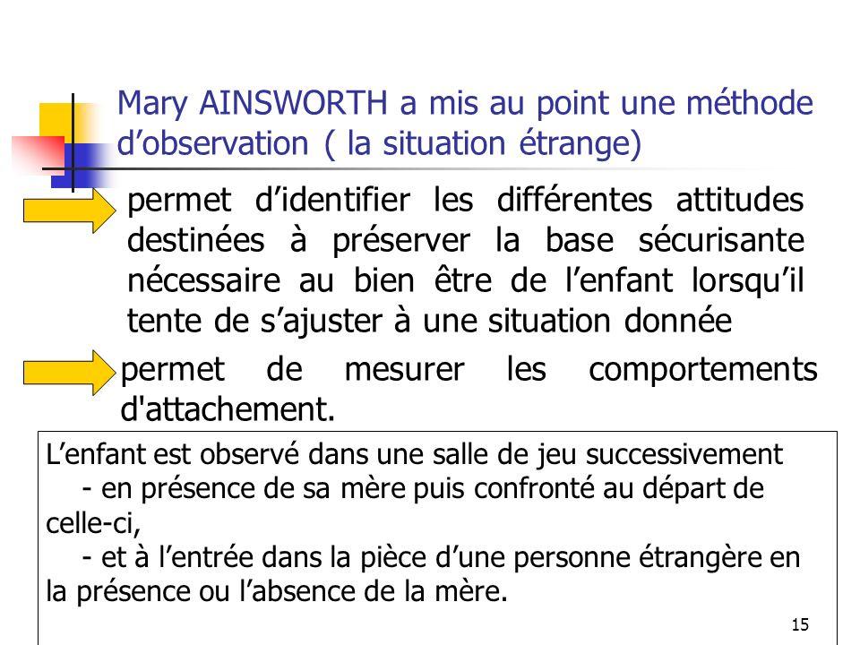 15 Mary AINSWORTH a mis au point une méthode dobservation ( la situation étrange) permet didentifier les différentes attitudes destinées à préserver l
