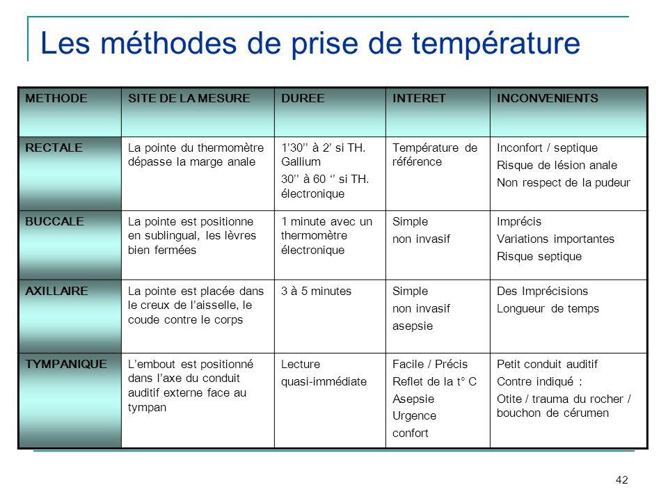 42 Les méthodes de prise de température METHODESITE DE LA MESUREDUREEINTERETINCONVENIENTS RECTALELa pointe du thermomètre dépasse la marge anale 130 à