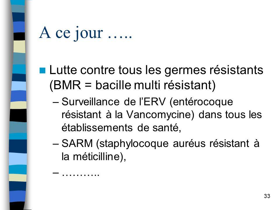 A ce jour ….. Lutte contre tous les germes résistants (BMR = bacille multi résistant) –Surveillance de lERV (entérocoque résistant à la Vancomycine) d