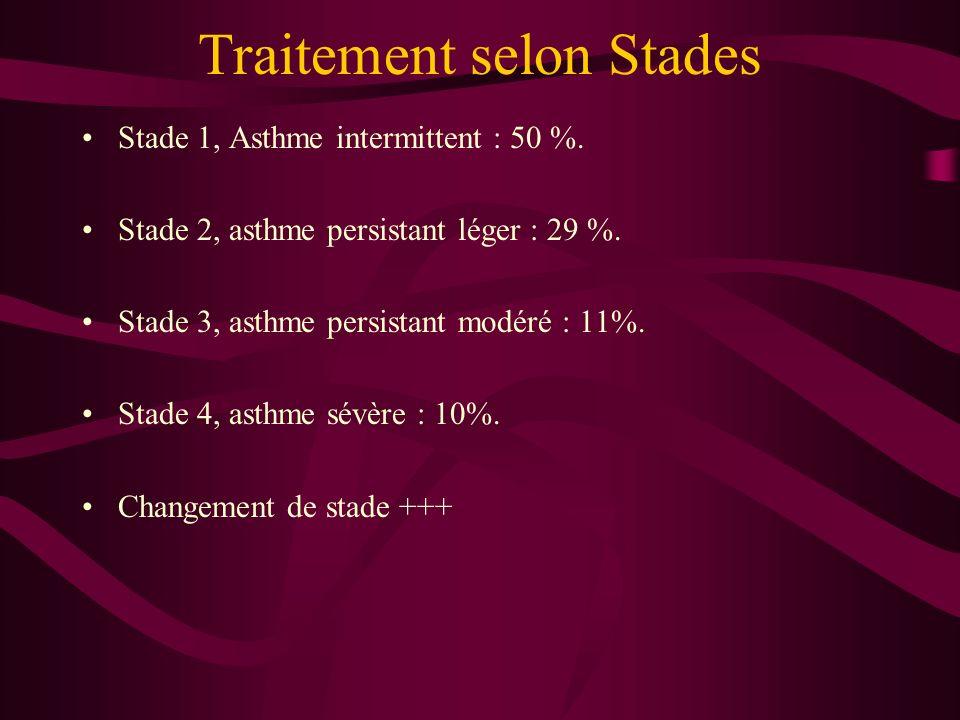 Traitement selon Stades Stade 1, Asthme intermittent : 50 %. Stade 2, asthme persistant léger : 29 %. Stade 3, asthme persistant modéré : 11%. Stade 4