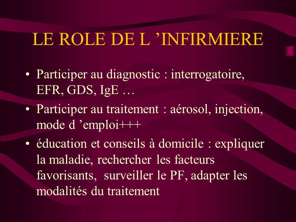 LE ROLE DE L INFIRMIERE Participer au diagnostic : interrogatoire, EFR, GDS, IgE … Participer au traitement : aérosol, injection, mode d emploi+++ édu