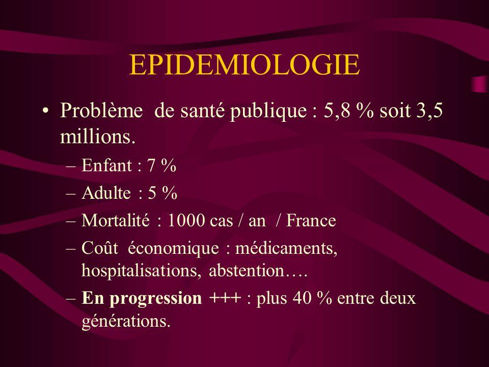 EPIDEMIOLOGIE Problème de santé publique : 5,8 % soit 3,5 millions. –Enfant : 7 % –Adulte : 5 % –Mortalité : 1000 cas / an / France –Coût économique :