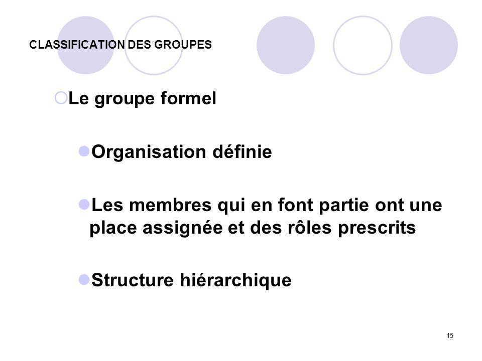 15 CLASSIFICATION DES GROUPES Le groupe formel Organisation définie Les membres qui en font partie ont une place assignée et des rôles prescrits Struc
