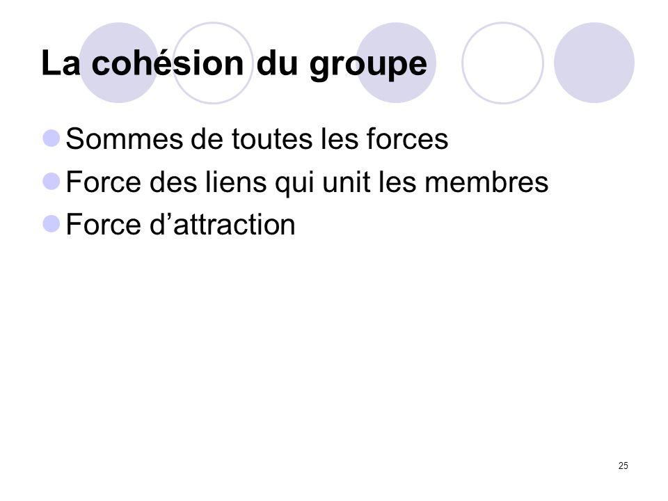 25 La cohésion du groupe Sommes de toutes les forces Force des liens qui unit les membres Force dattraction