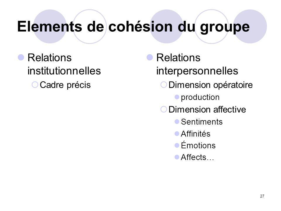 27 Elements de cohésion du groupe Relations institutionnelles Cadre précis Relations interpersonnelles Dimension opératoire production Dimension affec