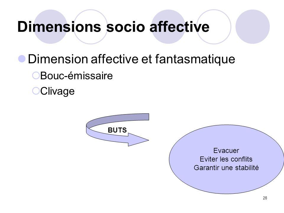 28 Dimensions socio affective Dimension affective et fantasmatique Bouc-émissaire Clivage BUTS Evacuer Eviter les conflits Garantir une stabilité
