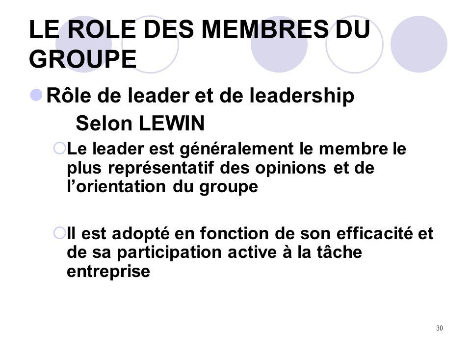 30 LE ROLE DES MEMBRES DU GROUPE Rôle de leader et de leadership Selon LEWIN Le leader est généralement le membre le plus représentatif des opinions e