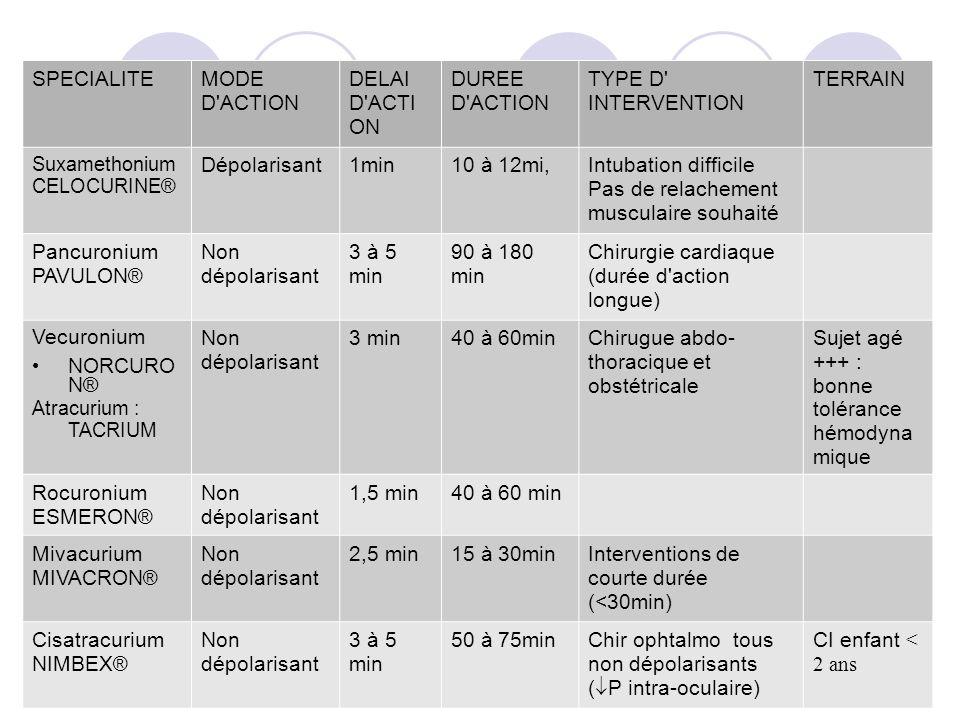 SPECIALITEMODE D ACTION DELAI D ACTI ON DUREE D ACTION TYPE D INTERVENTION TERRAIN Suxamethonium CELOCURINE® Dépolarisant1min10 à 12mi,Intubation difficile Pas de relachement musculaire souhaité Pancuronium PAVULON ® Non dépolarisant 3 à 5 min 90 à 180 min Chirurgie cardiaque (durée d action longue) Vecuronium NORCURO N® Atracurium : TACRIUM Non dépolarisant 3 min40 à 60minChirugue abdo- thoracique et obstétricale Sujet agé +++ : bonne tolérance hémodyna mique Rocuronium ESMERON ® Non dépolarisant 1,5 min40 à 60 min Mivacurium MIVACRON ® Non dépolarisant 2,5 min15 à 30minInterventions de courte durée (<30min) Cisatracurium NIMBEX ® Non dépolarisant 3 à 5 min 50 à 75minChir ophtalmo tous non dépolarisants ( P intra-oculaire) CI enfant < 2 ans