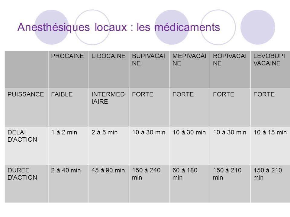 Anesthésiques locaux : les médicaments PROCAINELIDOCAINEBUPIVACAI NE MEPIVACAI NE ROPIVACAI NE LEVOBUPI VACAINE PUISSANCEFAIBLEINTERMED IAIRE FORTE DELAI D ACTION 1 à 2 min2 à 5 min10 à 30 min 10 à 15 min DUREE D ACTION 2 à 40 min45 à 90 min150 à 240 min 60 à 180 min 150 à 210 min