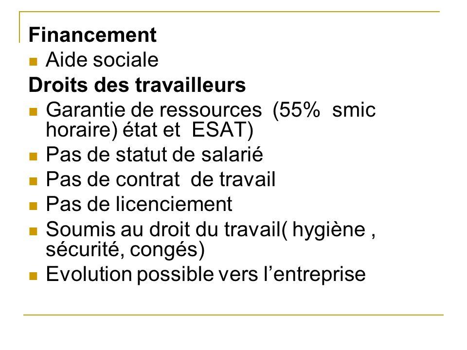 Financement Aide sociale Droits des travailleurs Garantie de ressources (55% smic horaire) état et ESAT) Pas de statut de salarié Pas de contrat de tr