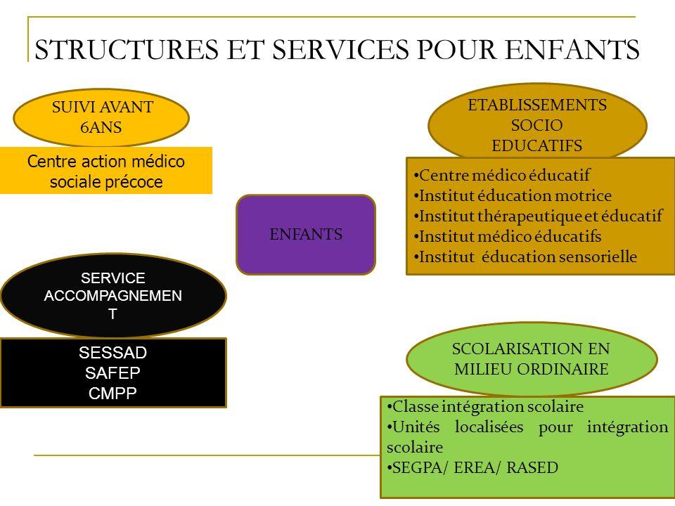 Services daccompagnement Pour déficiences intellectuelles et motrices Pour troubles du caractère et comportement SESSAD (Service éducation spéciale et soins à domicile)