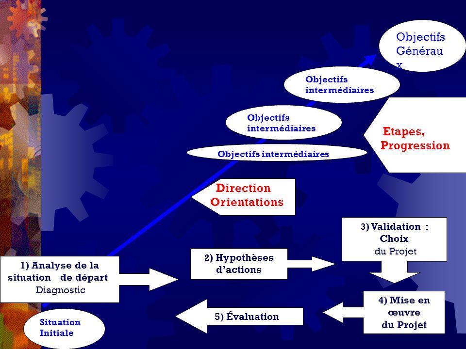 Situation Initiale Objectifs Générau x Direction Orientations Objectifs intermédiaires Etapes, Progression 1 ) Analyse de la situation de départ Diagn